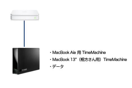 MacBook Air を購入したので・・・その2・TimeMachineとどこでも My Mac