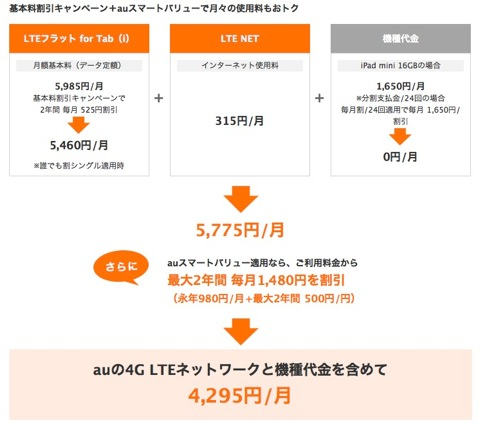 【iPad】SoftBank,au「iPad mini」と「iPad Retina」の料金プランを発表
