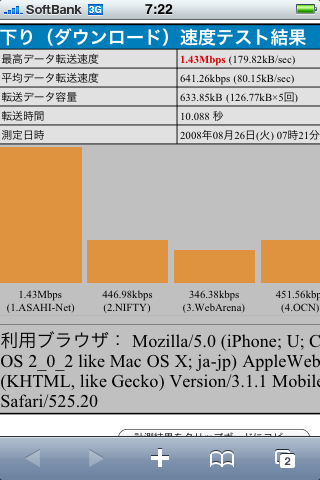iPhone 3G  〜こんなにスピード差があるなんて〜