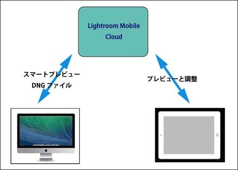 【iPad】「Lightroom Mobile」で残念な出来ないこと