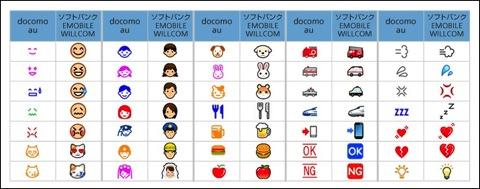 携帯電話・PHS事業者6社によるキャリアメール、SMSサービスの絵文字共通化 キャリアメール、SMSサービスの絵文字共通化