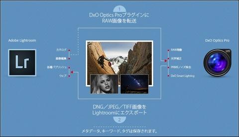 【Mac】DxO Optics ProがAdobe Lightroomと効果的な連携ができる ver.9.5をリリース