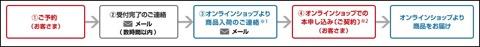 ソフトバンクのオンラインショップでのオーダーしたiPhone 6、6 Plusは発売日に出荷!