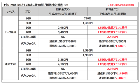 【iPhone,iPad】U-Mobileが11月1日より「LTE使い放題プラン」を2,480円〜で提供開始