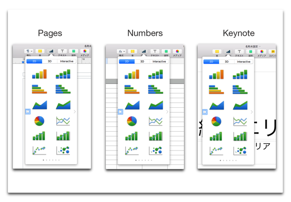 【Mac】Pages/Numbers/Keynote、一つ覚えれば他も使えるようになる(その3. グラフ)