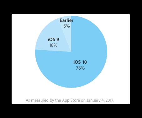 Apple、Developerサイトで2017年1月4日時点でiOS 10の普及率が76%と発表