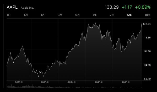 Apple、2月13日(現地時間)に過去最高値の株価を記録!