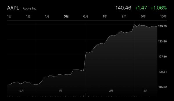 Apple、15日の終値の株価が140.46ドルで過去最高に