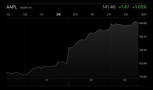 Apple、3月20日の終値の株価が141.46ドルで過去最高に