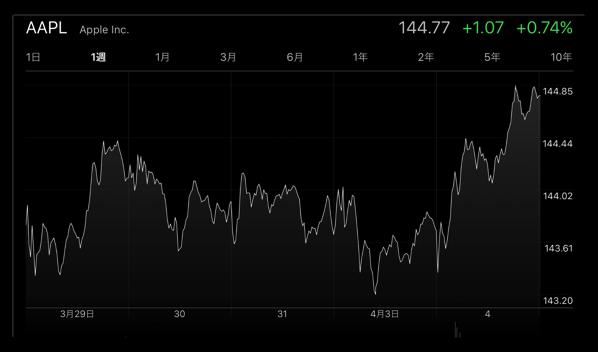 Appleの株価が、4月4日(現地時間)に「高値」「終値」共に過去最高を記録