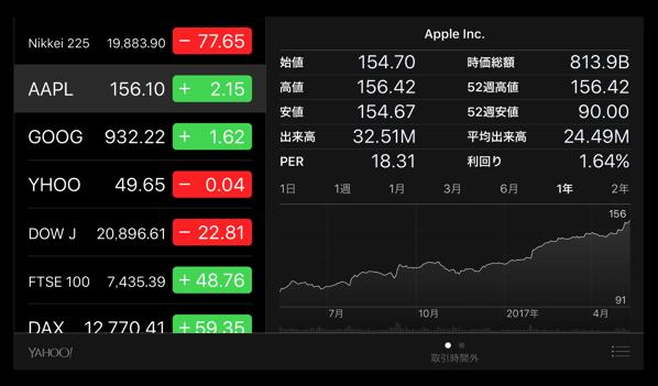 Apple Inc.は、市場価値がGoogleよりも1,630億ドル増加するため、配当金30億ドルを分配する