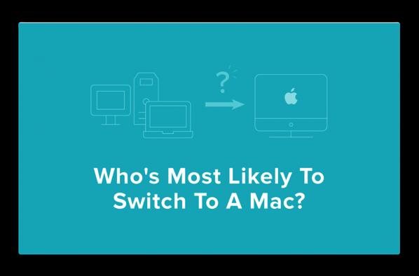 Windowsラップトップユーザーの21%がMacへの切り替えを計画