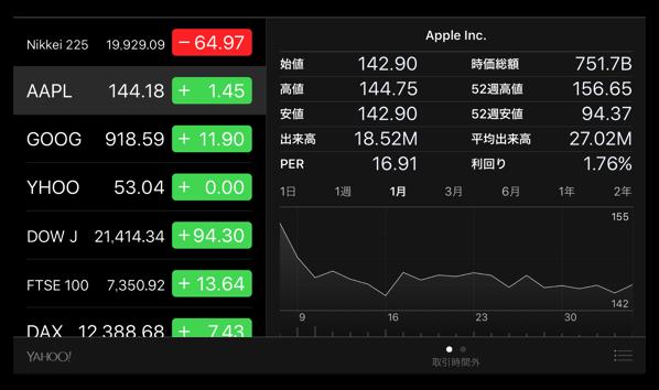 Appleは、1年以内に最初の時価総額1兆ドルの企業になる