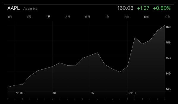 Apple、8月8日(現地時間)に高値、終値共に過去最高を記録