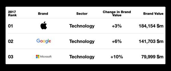 Appleは世界で最も価値のあるブランドを5年連続で受賞