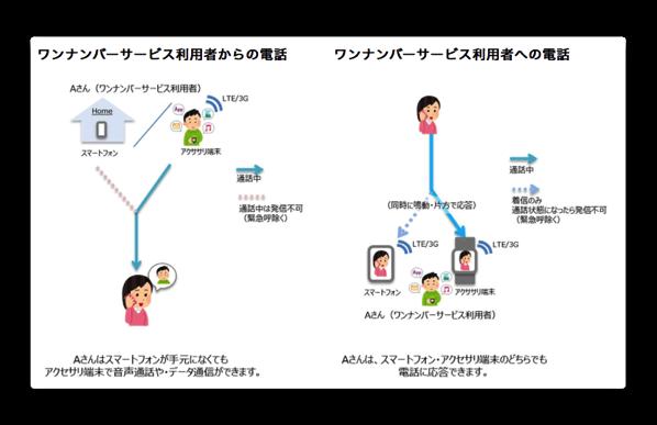 ドコモ、iPhoneとApple Watch共有できる「ワンナンバーサービス」を9月22日より¥500/月で提供