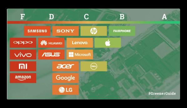 Apple、環境活動に関する情報と評価のグリーンピースレポートで2位にランクイン