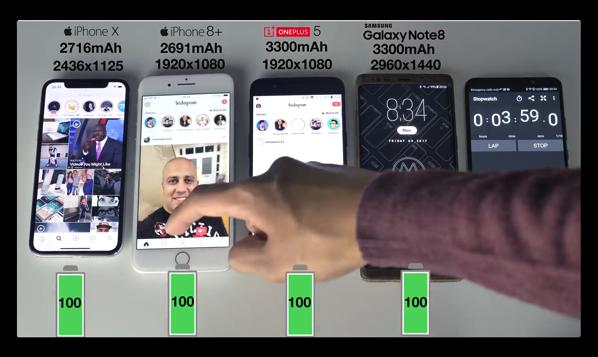 バッテリ寿命比較、「iPhone X」vs「iPhone 8 Plus」vs「Galaxy Note 8」vs「OnePlus 5」