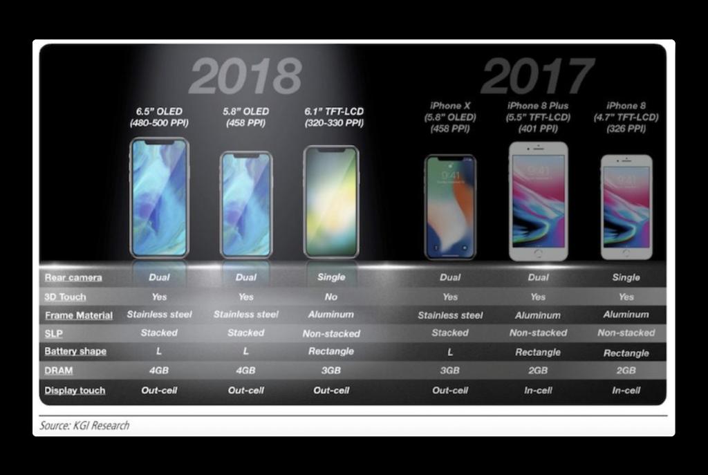 Appleは、今後18ヶ月で何億ものiPhoneのアップグレードを販売する