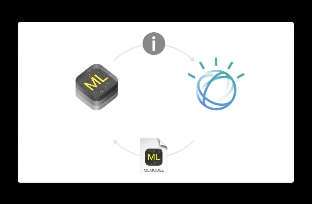 Apple、iPhoneやiPadにIBM Watson Services for Core MLにアクセスする開発者用コンソールを提供