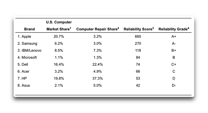 Reliability Report 001