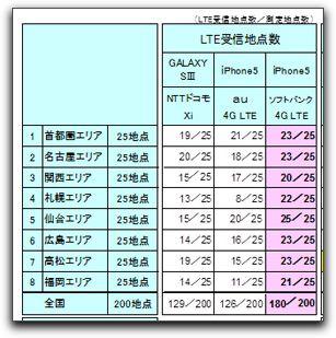 【iPhone】iPhone 5のLTEの受信感度を数値表示する