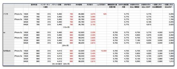 【iPhone 5c/5s】キャリア三社の容量別料金表を作ってみました