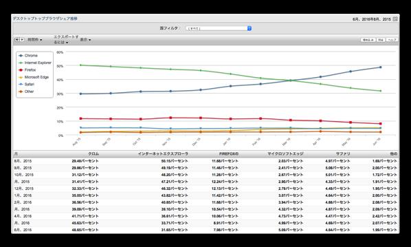 2016年6月の世界市場シェアでiOSのシェアはアップ、OS Xのシェアはダウン