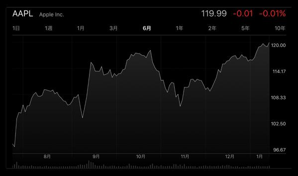 Appleの株価が2015年後半以来、14ヶ月ぶりの高値に!