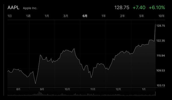 Apple、2017年第1四半期決算の発表を受け株価が急騰!