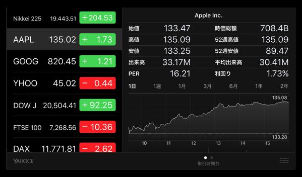 Apple、昨日に続いて株価最高値を更新!