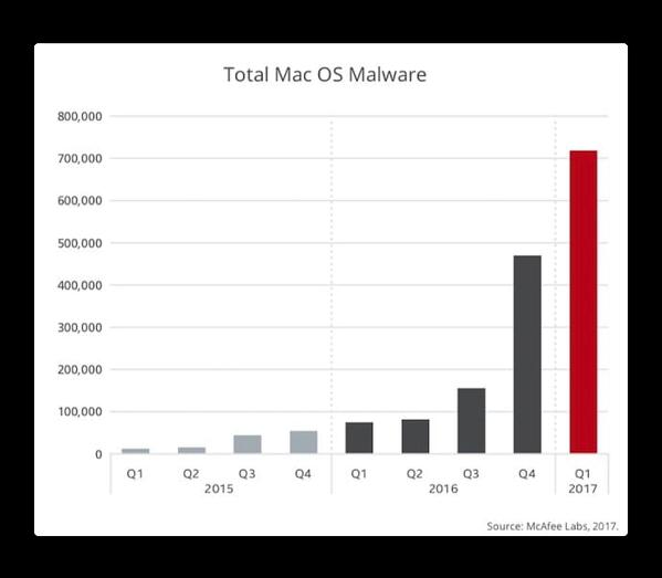 【Mac】マルウェア、2017年第1四半期に53%の増加