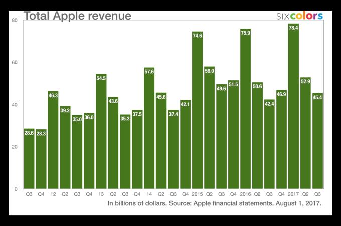 Apple、2017年度第3四半期の業績を発表