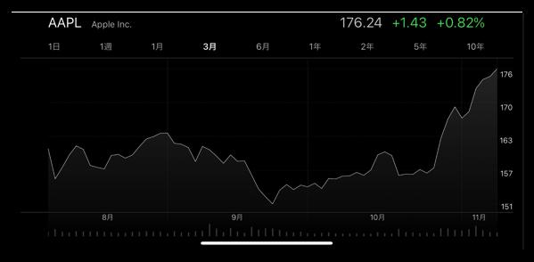 Apple、株価は最高額を記録し9,000億ドル企業に
