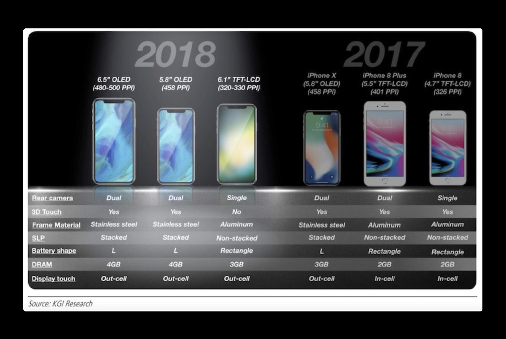 KGI:Appleの次世代Apple 6.1インチiPhoneは3D Touchを提供しない