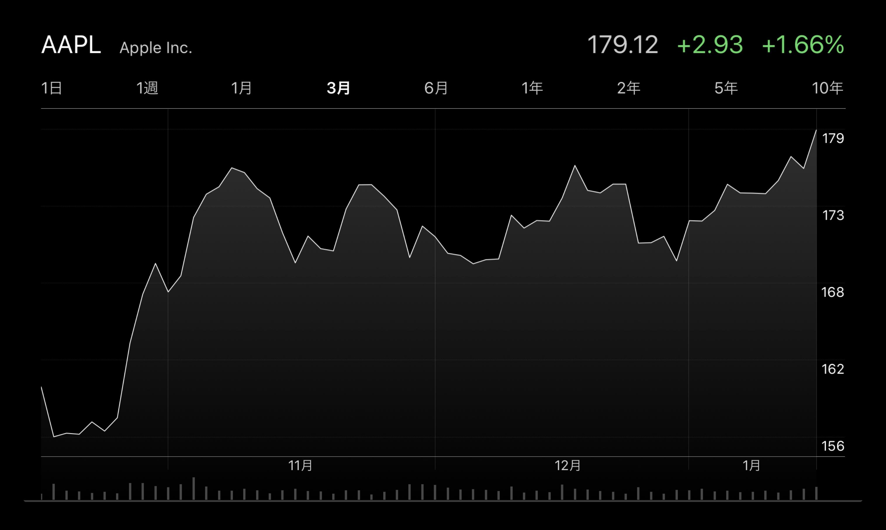 バンク・オブ・アメリカは、Appleの市場価値が1.1兆ドルに急上昇すると予測している
