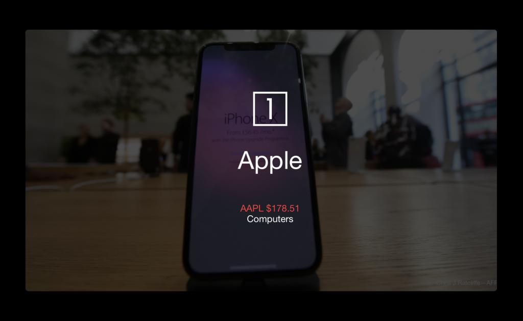 Apple、Fortuneの2018年世界で最も称賛される企業でトップに