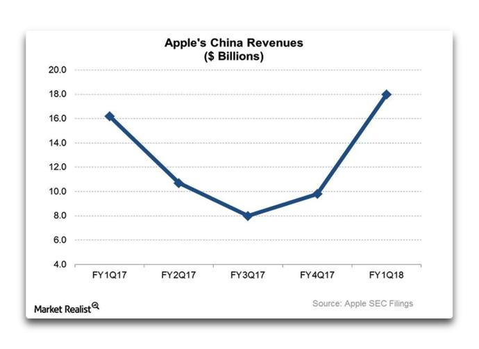 Apple s China 001