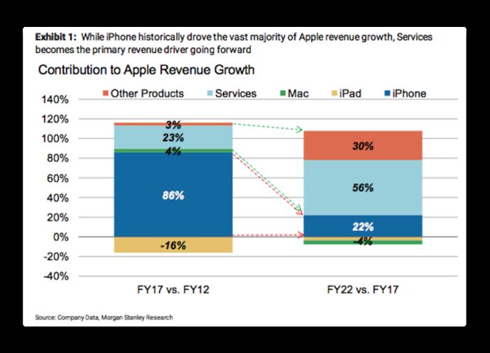 Apple s Services 002