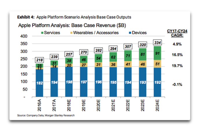 Apple s Services 003