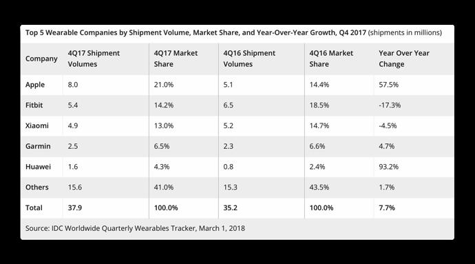 IDC2017 Wearable Market Share 001