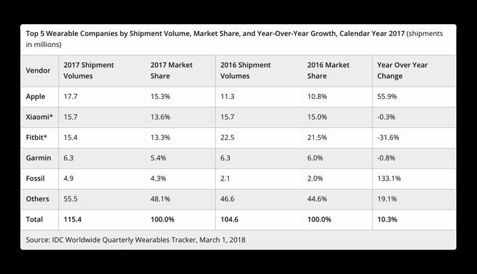 IDC2017 Wearable Market Share 002