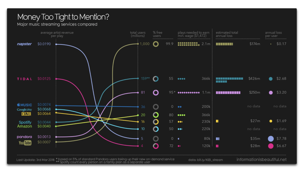 Apple Music vs Spotify vs YouTube、最低賃金を獲得するための再生回数比較