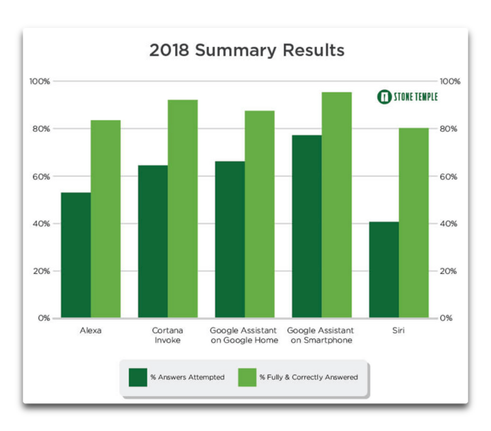 Siri Summary Result 2018 001 z