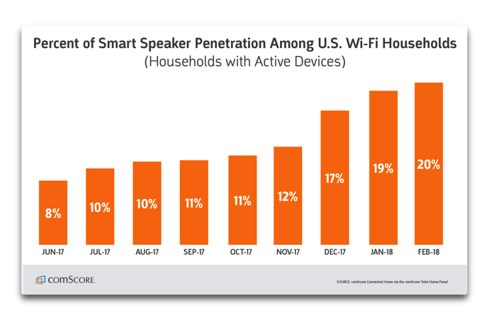 Smart Speaker Penetration 001