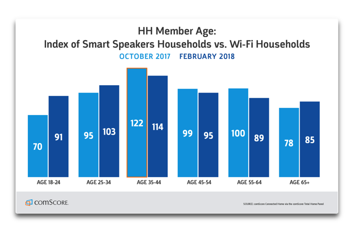 Smart Speaker Penetration 003