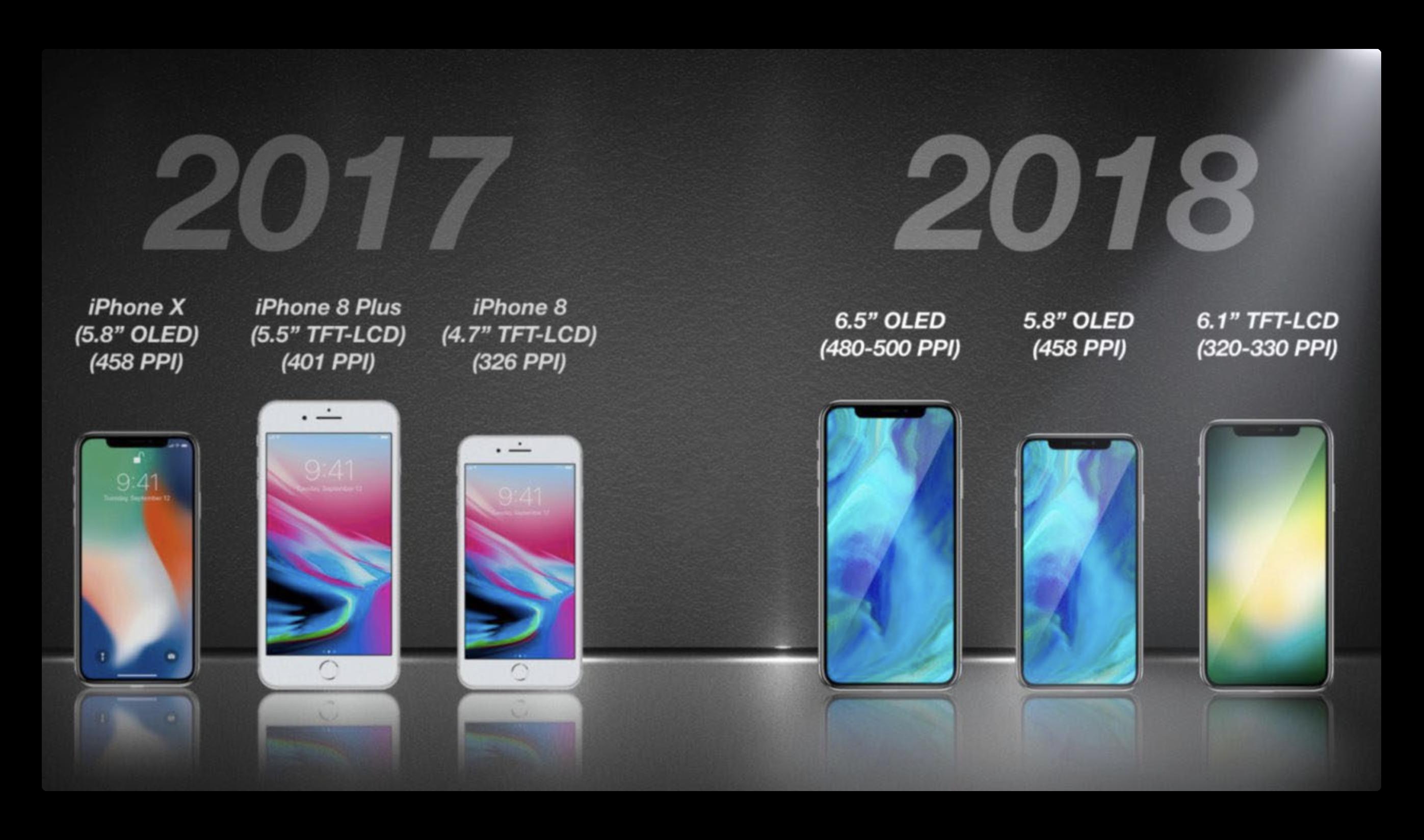 KGI、2018年のiPhoneに関するさらに詳しく説明する報告を発表