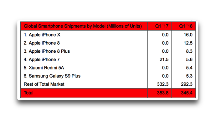 2018Q1Apple iPhone 001