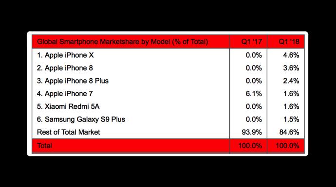 2018Q1Apple iPhone 002