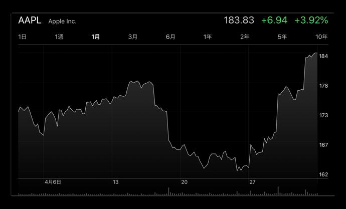 Apple株、6.94ドル高(3.92%)で3月12日以来の終値